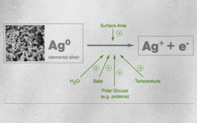 Benefits of MicroSilver BG